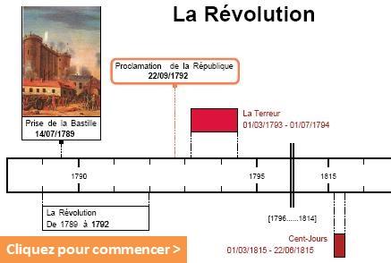 Frisechronos Fr Frise Chronologique Historique Creer